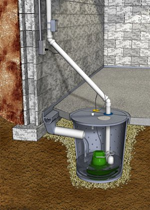 3d diagram of sump pump underground in basement