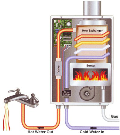 diagram of tankless water heating process